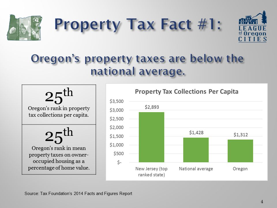 4 25 th Oregon's rank in property tax collections per capita.