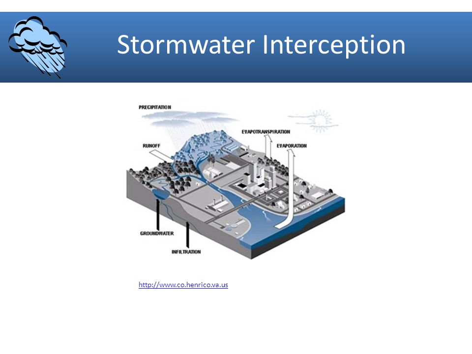 Stormwater Interception http://www.co.henrico.va.us