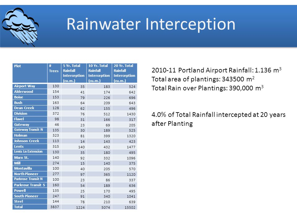 Rainwater Interception Plot# Trees 5 Yr. Total Rainfall Interception (cu.m.) 10 Yr.