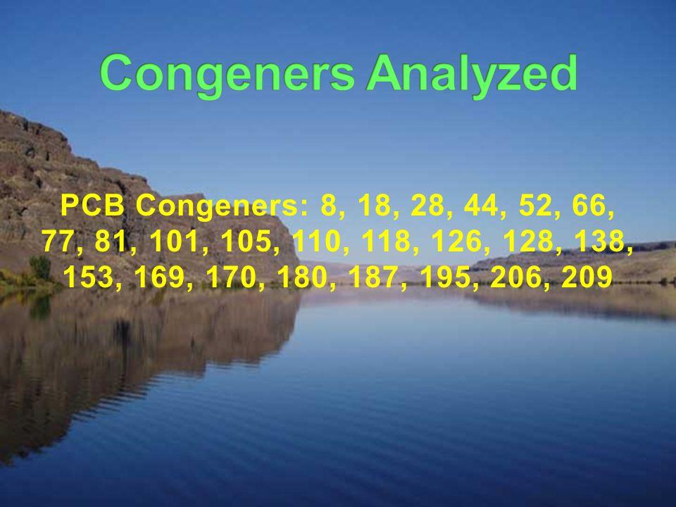 PCB Congeners: 8, 18, 28, 44, 52, 66, 77, 81, 101, 105, 110, 118, 126, 128, 138, 153, 169, 170, 180, 187, 195, 206, 209