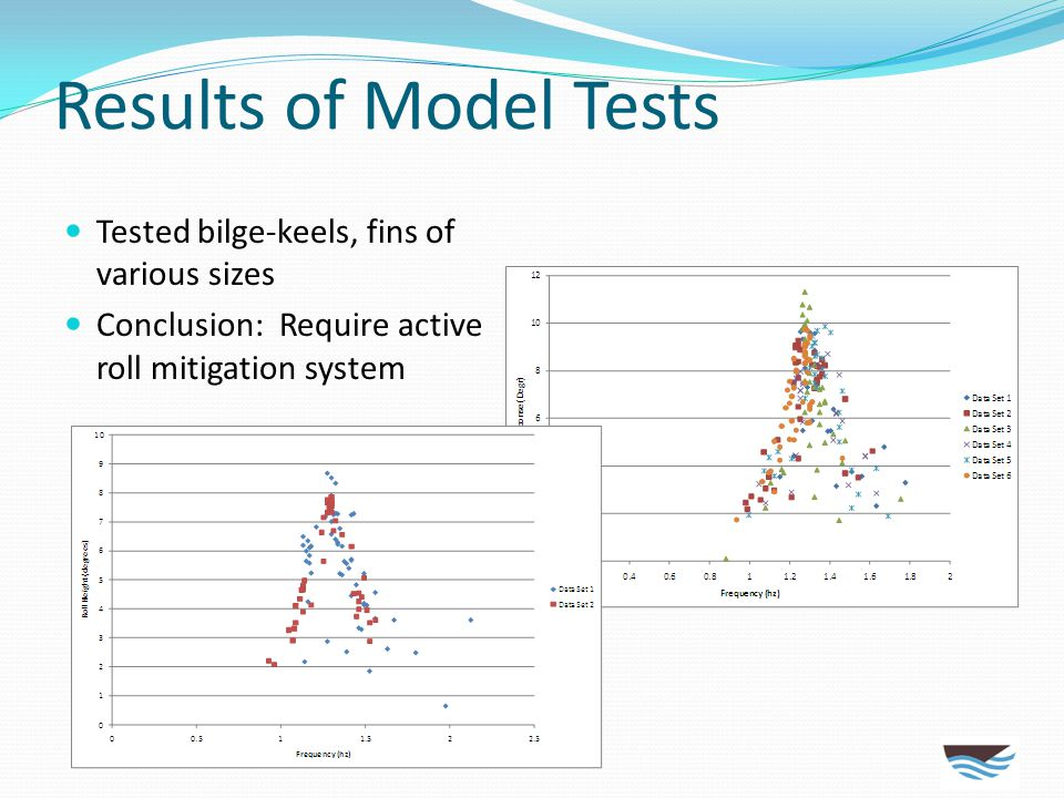 Results of Model Tests Tested bilge-keels, fins of various sizes Conclusion: Require active roll mitigation system