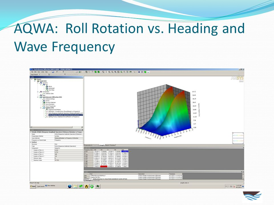 AQWA: Roll Rotation vs. Heading and Wave Frequency