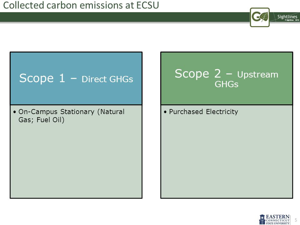© Sightlines 2010 Collected carbon emissions at ECSU Scope 1 – Direct GHGs On-Campus Stationary (Natural Gas; Fuel Oil) Scope 2 – Upstream GHGs Purchased Electricity 5