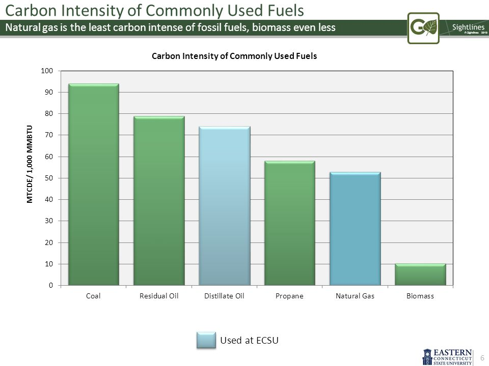 © Sightlines 2010 Carbon Intensity of Commonly Used Fuels Natural gas is the least carbon intense of fossil fuels, biomass even less 6 Used at ECSU