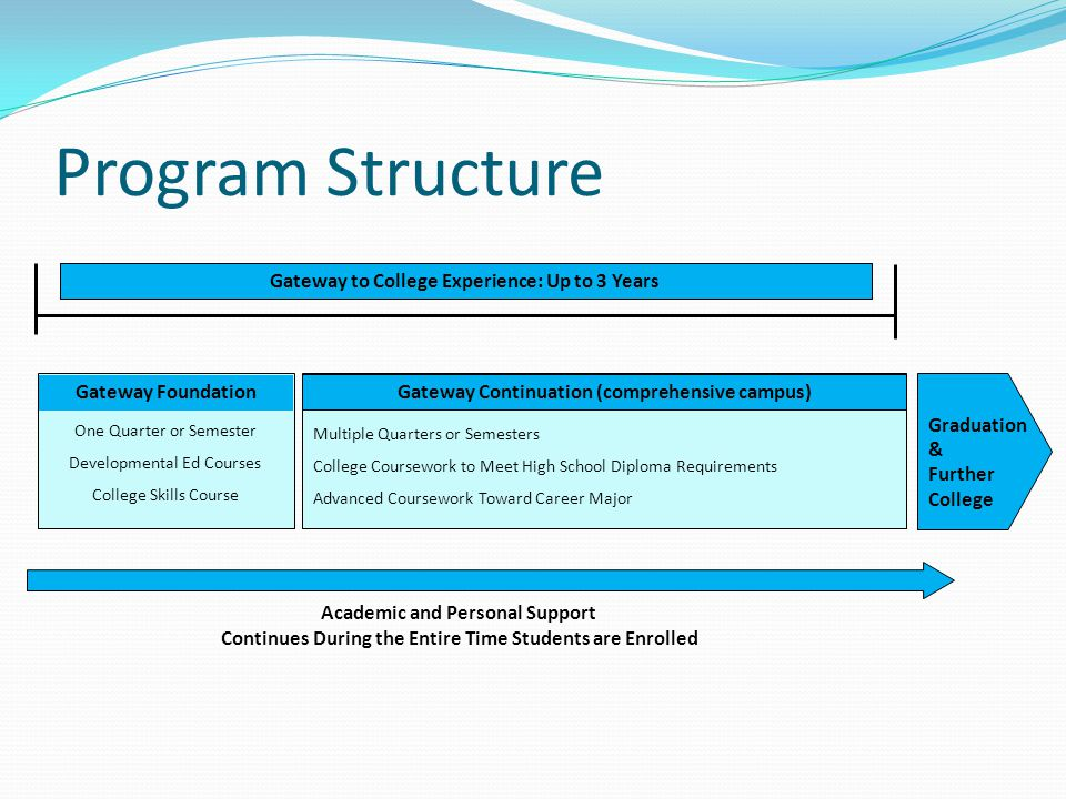 Program Structure Multiple Quarters or Semesters College Coursework to Meet High School Diploma Requirements Advanced Coursework Toward Career Major Academic and Personal Support Continues During the Entire Time Students are Enrolled One Quarter or Semester Developmental Ed Courses College Skills Course Gateway Continuation (comprehensive campus) Gateway Foundation Graduation & Further College Gateway to College Experience: Up to 3 Years