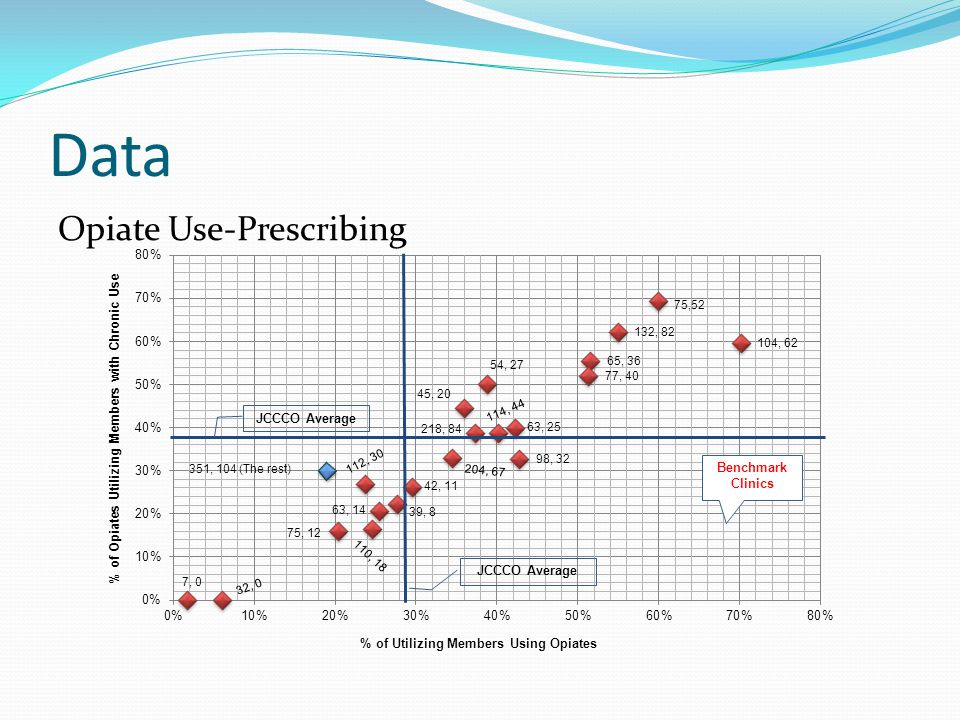 Data Opiate Use-Prescribing