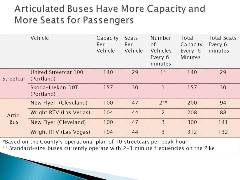 VehicleCapacity Per Vehicle Seats Per Vehicle Number of Vehicles Every 6 minutes Total Capacity Every 6 Minutes Total Seats Every 6 minutes Streetcar United Streetcar 100 (Portland) 140291*14029 Skoda-Inekon 10T (Portland) 15730115730 Artic.