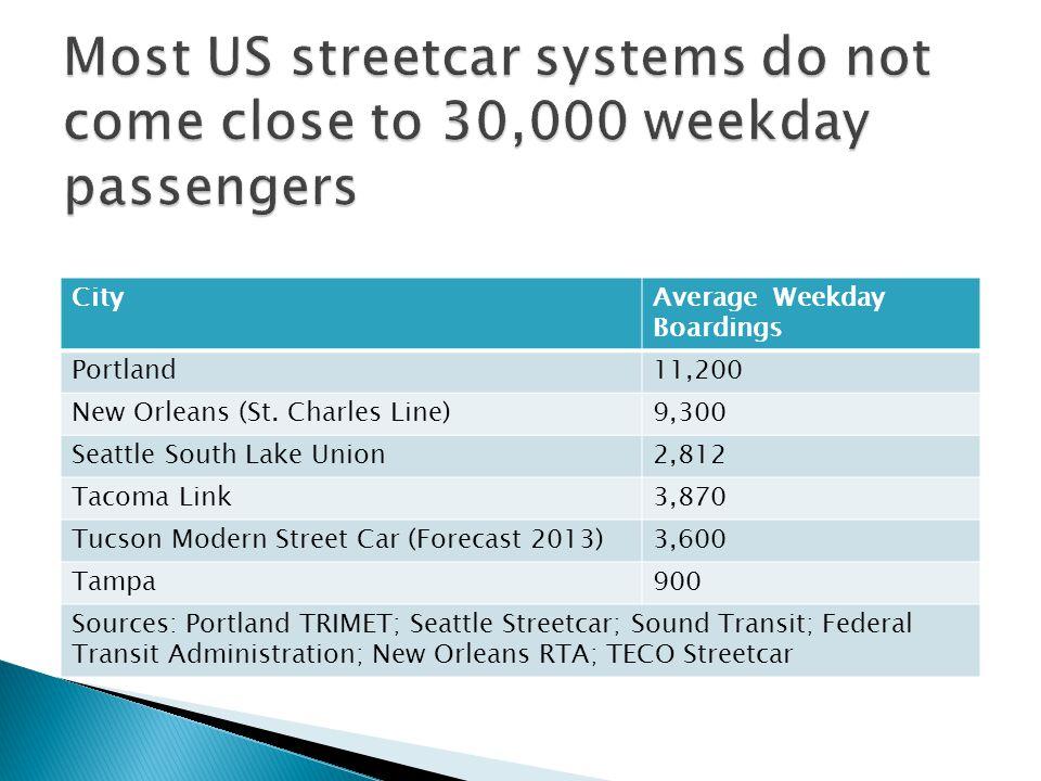 CityAverage Weekday Boardings Portland11,200 New Orleans (St. Charles Line)9,300 Seattle South Lake Union2,812 Tacoma Link3,870 Tucson Modern Street C