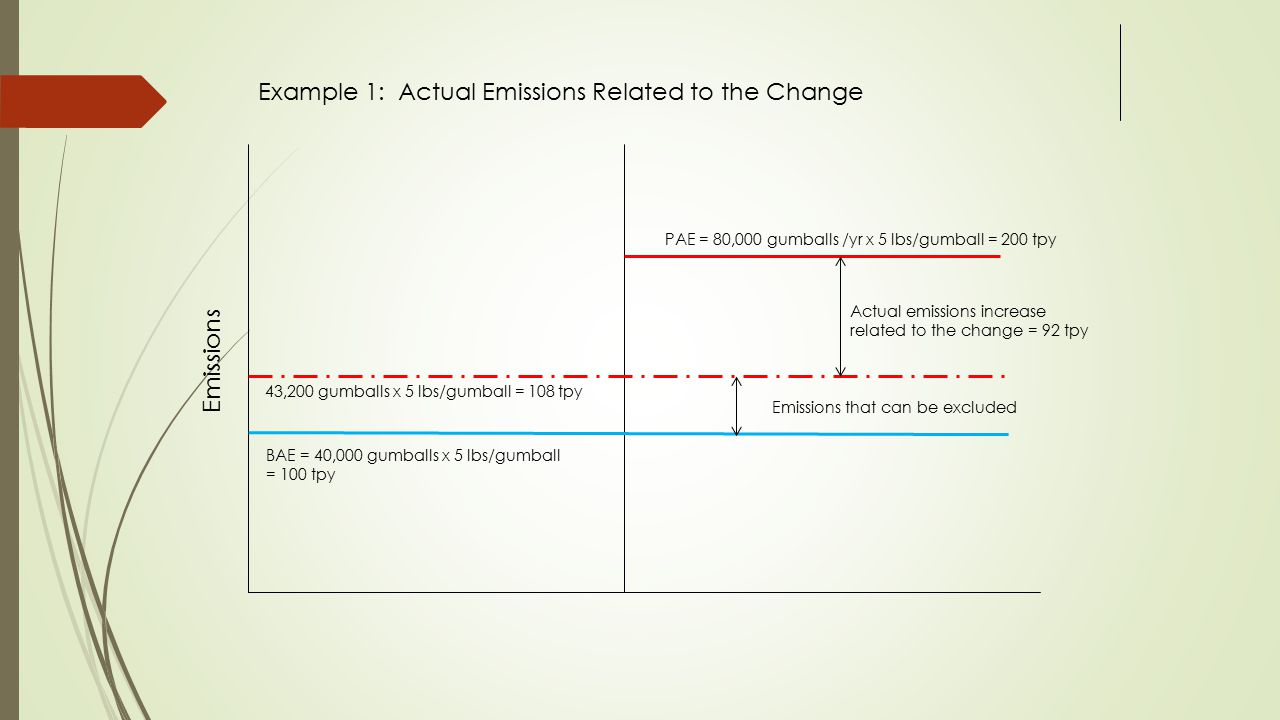 BAE = 40,000 gumballs x 5 lbs/gumball = 100 tpy Emissions PAE = 80,000 gumballs /yr x 5 lbs/gumball = 200 tpy Example 1: Actual Emissions Related to the Change Emissions that can be excluded Actual emissions increase related to the change = 92 tpy 43,200 gumballs x 5 lbs/gumball = 108 tpy