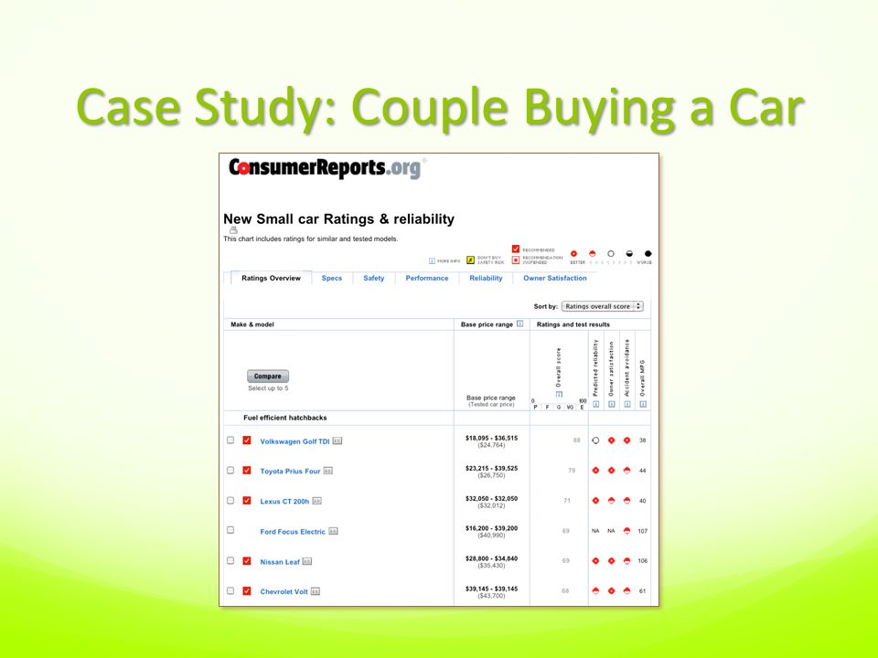 Case Study: Couple Buying a Car