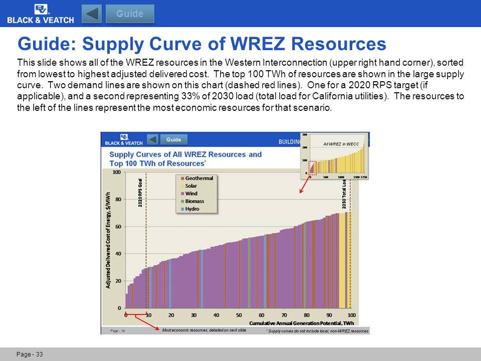 Guide: Supply Curve of WREZ Resources Page - 33 Guide This slide shows all of the WREZ resources in the Western Interconnection (upper right hand corn