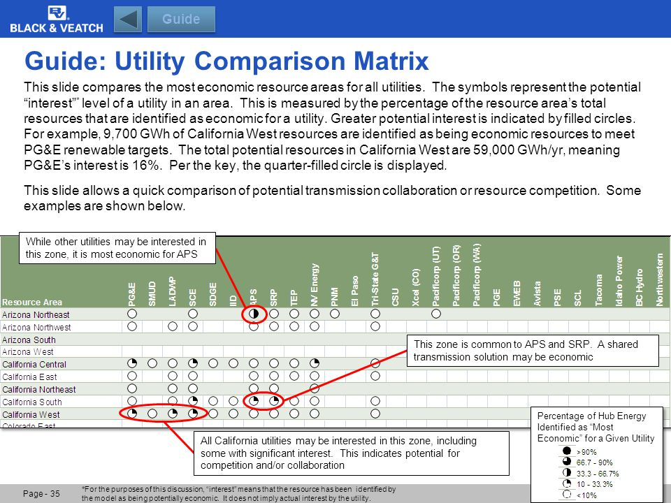 "Page - 35 Guide Guide: Utility Comparison Matrix Percentage of Hub Energy Identified as ""Most Economic"" for a Given Utility While other utilities may"