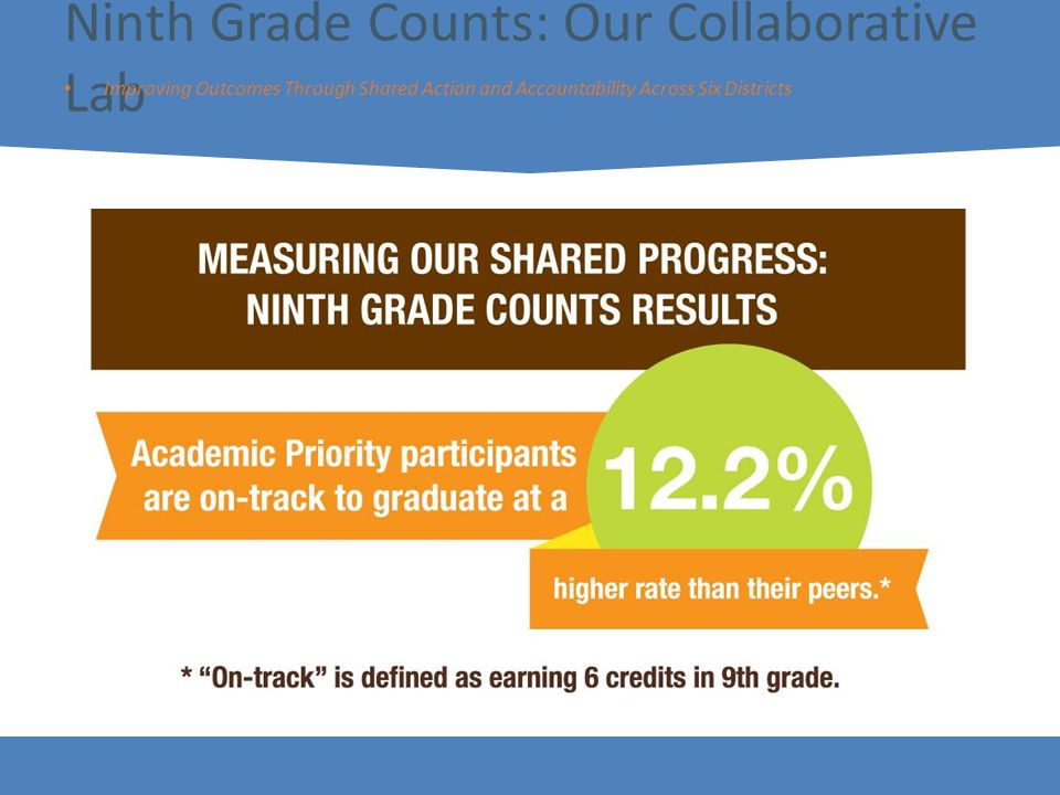 10 Ninth Grade Counts: Our Collaborative Lab Improving Outcomes Through Shared Action and Accountability Across Six Districts