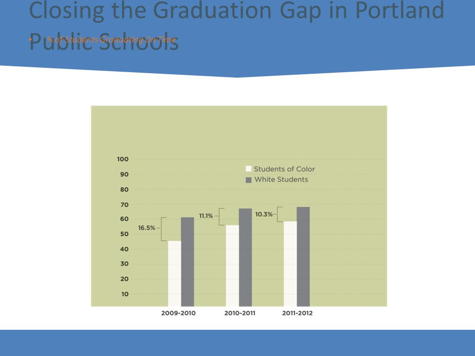 11 Closing the Graduation Gap in Portland Public Schools % of Students Graduating On Time