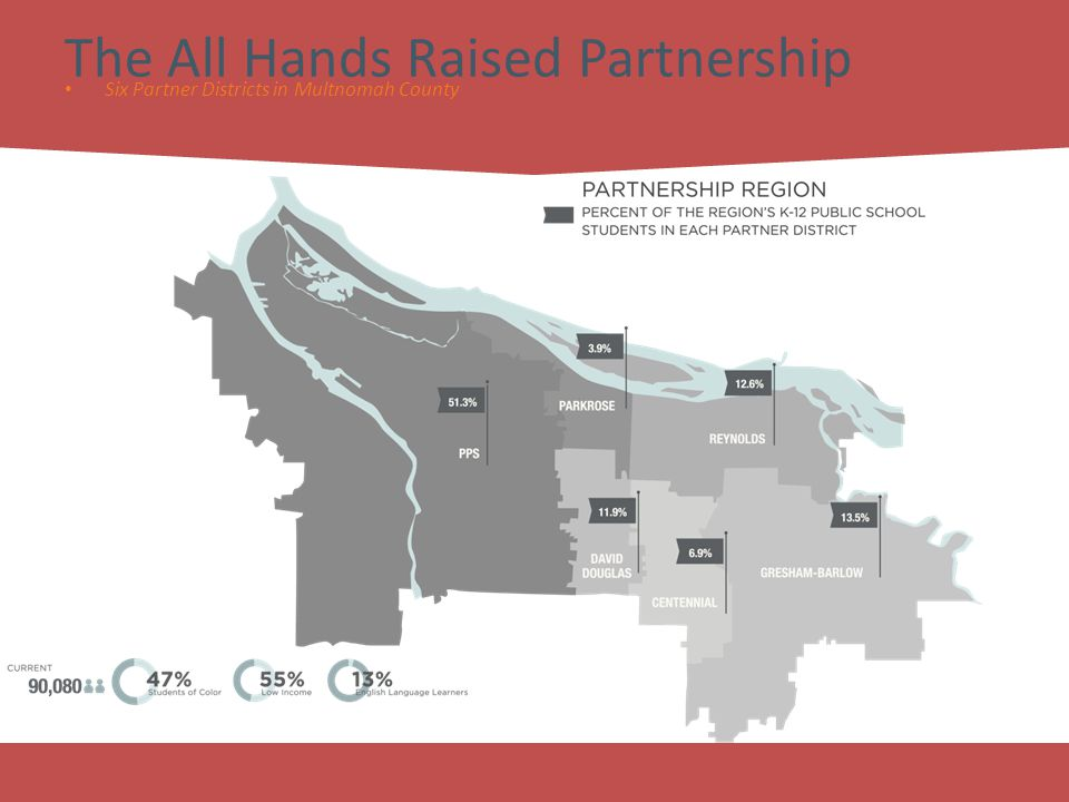 7 The All Hands Raised Partnership Six Partner Districts in Multnomah County