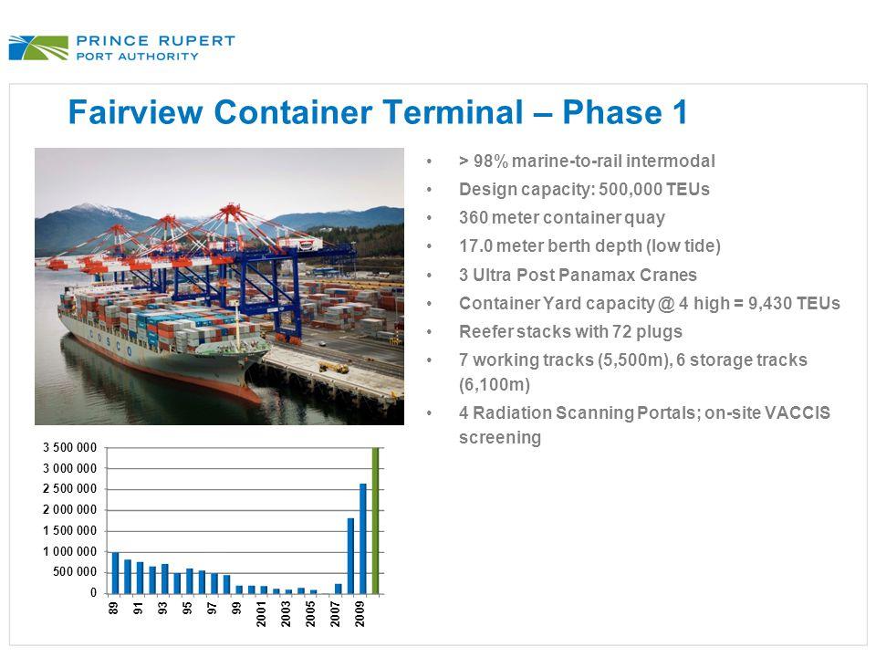 Fairview Container Terminal – Phase 1 > 98% marine-to-rail intermodal Design capacity: 500,000 TEUs 360 meter container quay 17.0 meter berth depth (l