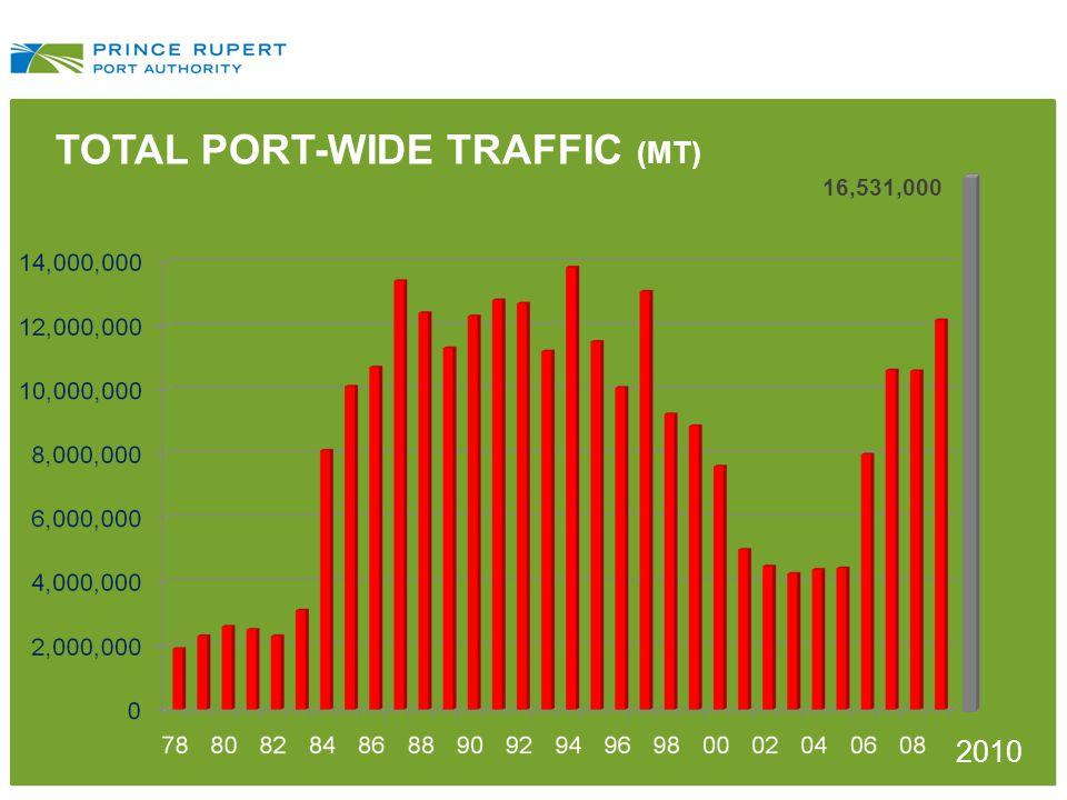 TOTAL PORT-WIDE TRAFFIC (MT) 2010 16,531,000