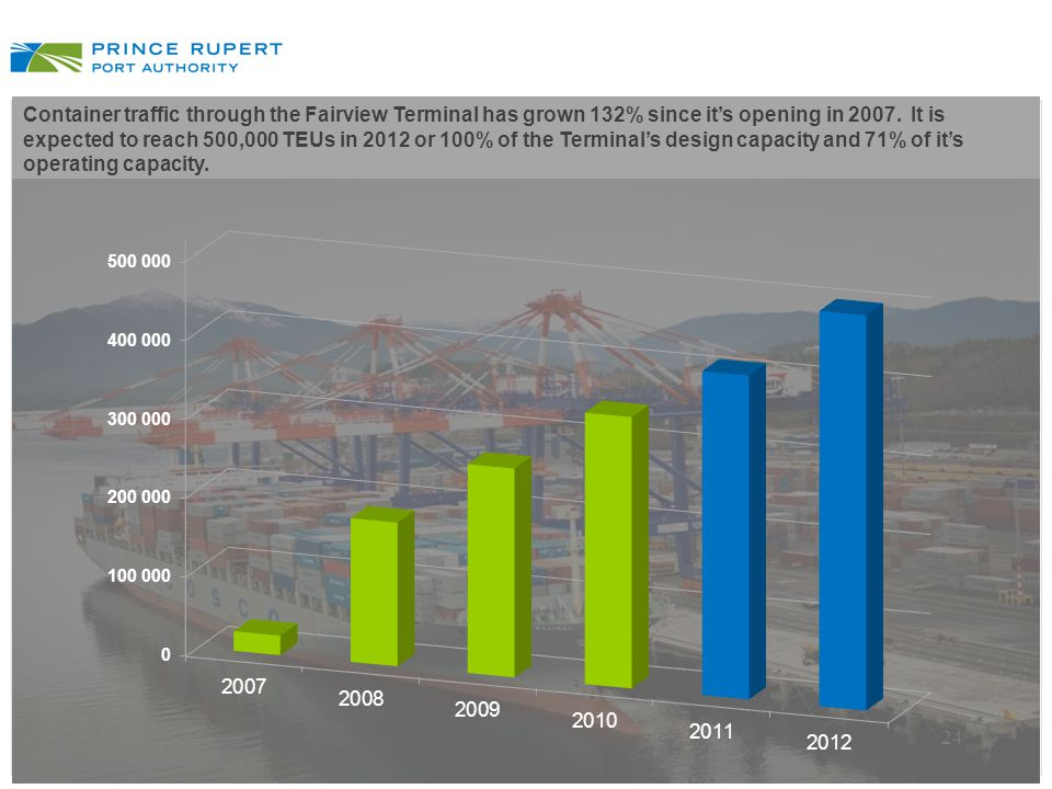 Container traffic through the Fairview Terminal has grown 132% since it's opening in 2007. It is expected to reach 500,000 TEUs in 2012 or 100% of the