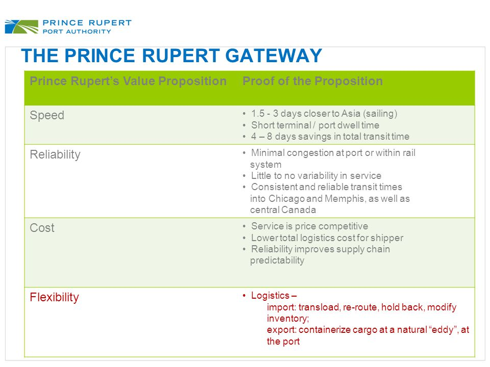 THE PRINCE RUPERT GATEWAY Prince Rupert's Value PropositionProof of the Proposition Speed 1.5 - 3 days closer to Asia (sailing) Short terminal / port dwell time 4 – 8 days savings in total transit time Reliability Minimal congestion at port or within rail system Little to no variability in service Consistent and reliable transit times into Chicago and Memphis, as well as central Canada Cost Service is price competitive Lower total logistics cost for shipper Reliability improves supply chain predictability Flexibility Logistics – import: transload, re-route, hold back, modify inventory; export: containerize cargo at a natural eddy , at the port