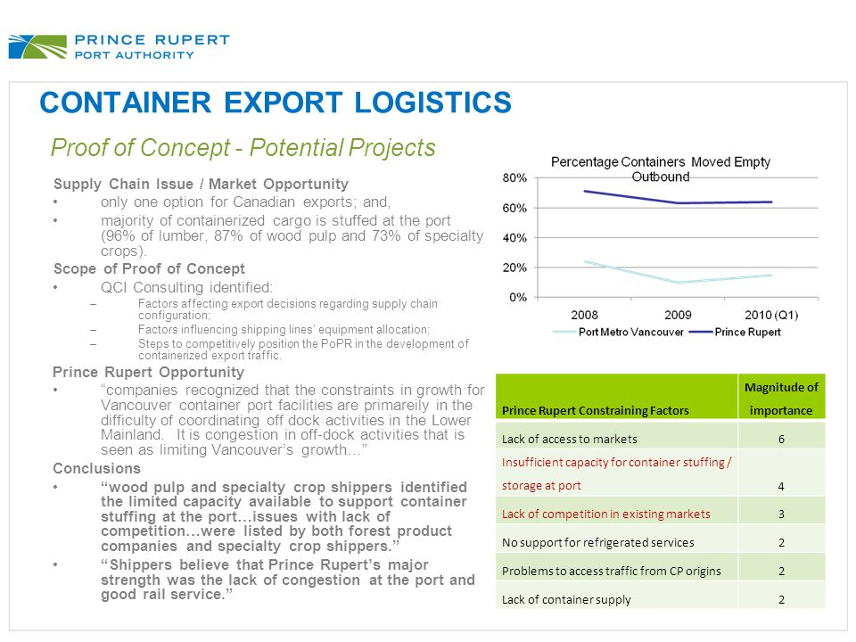 CONTAINER EXPORT LOGISTICS Proof of Concept - Potential Projects Supply Chain Issue / Market Opportunity only one option for Canadian exports; and, ma