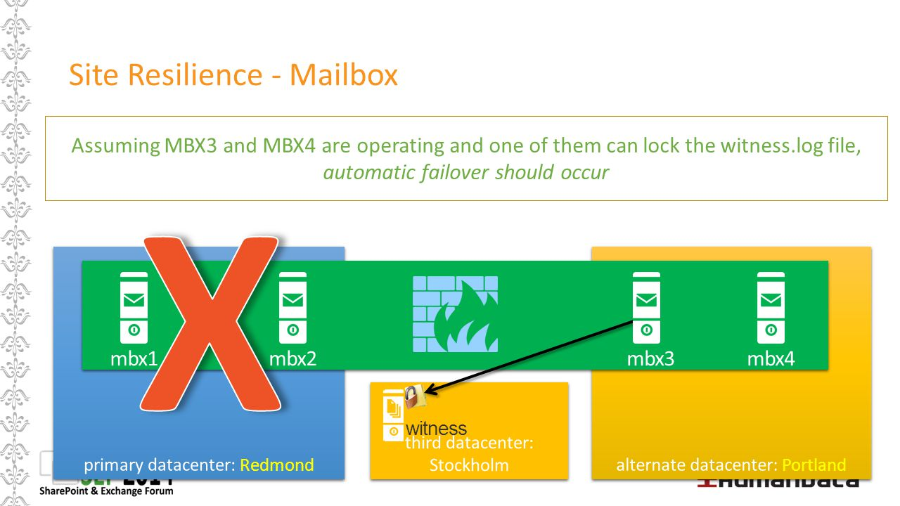 Site Resilience - Mailbox mbx1mbx2mbx3mbx4 Assuming MBX3 and MBX4 are operating and one of them can lock the witness.log file, automatic failover shou