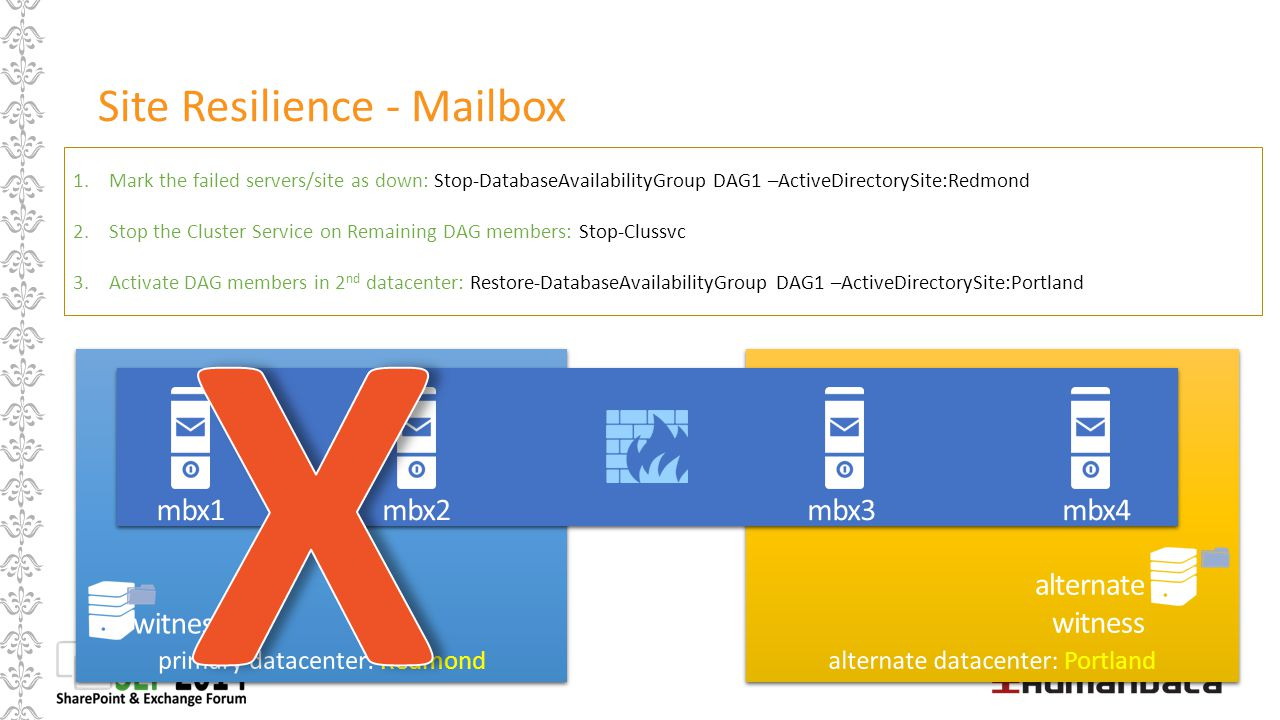 Site Resilience - Mailbox mbx1mbx2mbx3mbx4 1.Mark the failed servers/site as down: Stop-DatabaseAvailabilityGroup DAG1 –ActiveDirectorySite:Redmond 2.