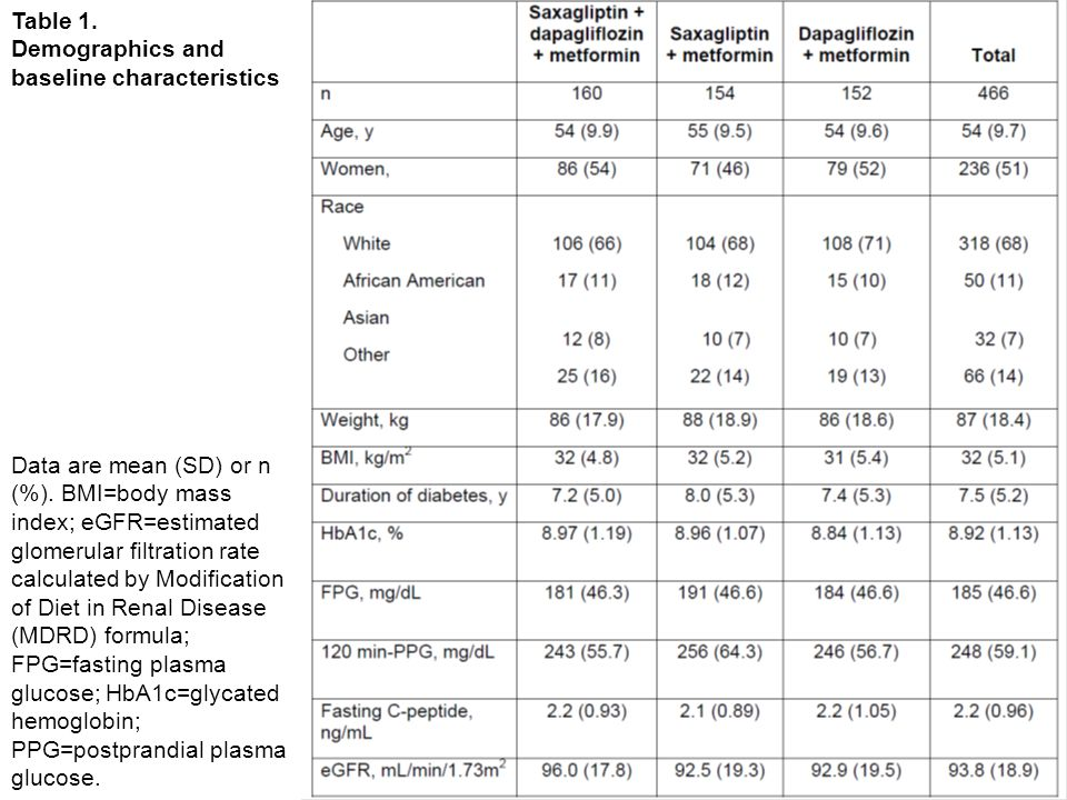 Table 1. Demographics and baseline characteristics Data are mean (SD) or n (%). BMI=body mass index; eGFR=estimated glomerular filtration rate calcula