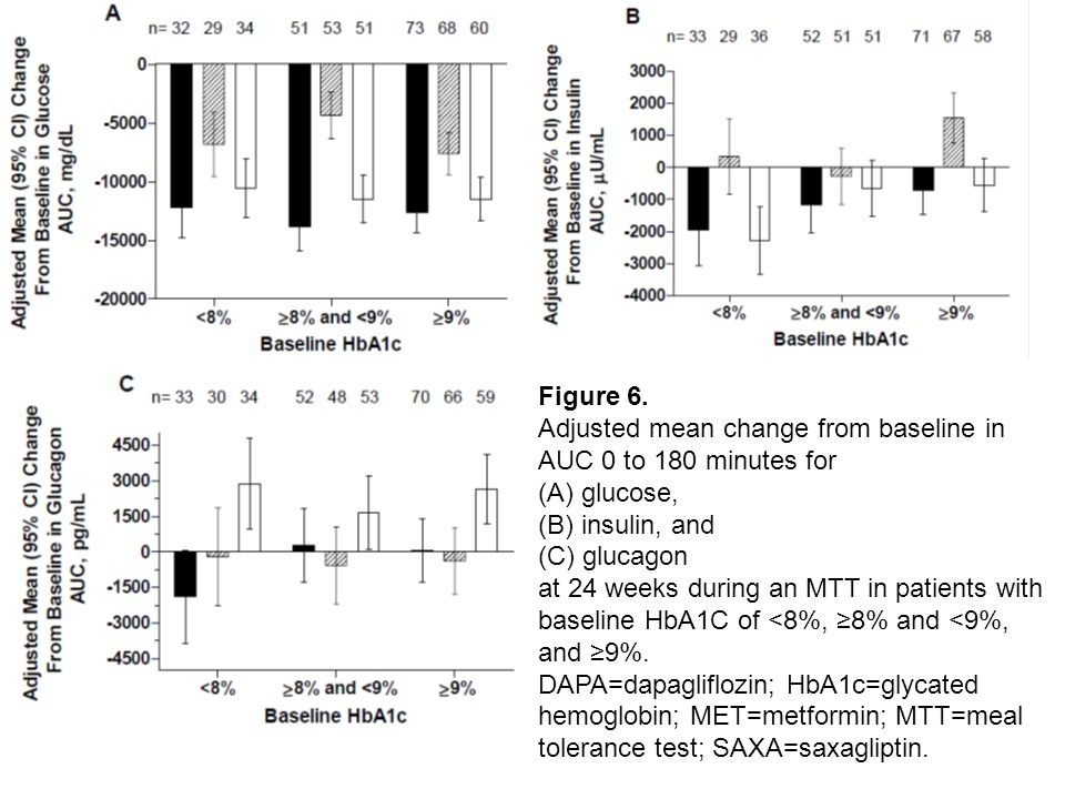 Figure 6. Adjusted mean change from baseline in AUC 0 to 180 minutes for (A) glucose, (B) insulin, and (C) glucagon at 24 weeks during an MTT in patie