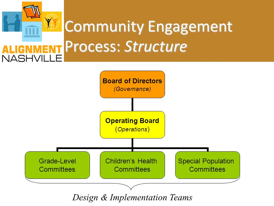 Community Engagement Process: Structure Board of Directors (Governance) Operating Board (Operations) Grade-Level Committees Children's Health Committe