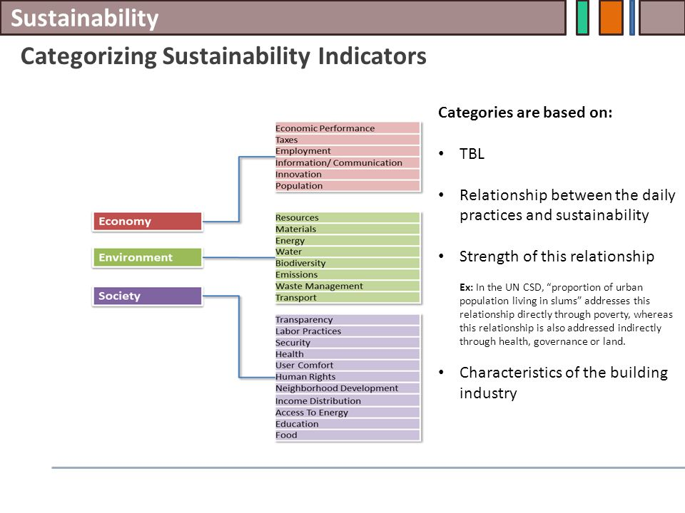 Sustainability Categorizing Sustainability Indicators Categories are based on: TBL Relationship between the daily practices and sustainability Strength of this relationship Ex: In the UN CSD, proportion of urban population living in slums addresses this relationship directly through poverty, whereas this relationship is also addressed indirectly through health, governance or land.