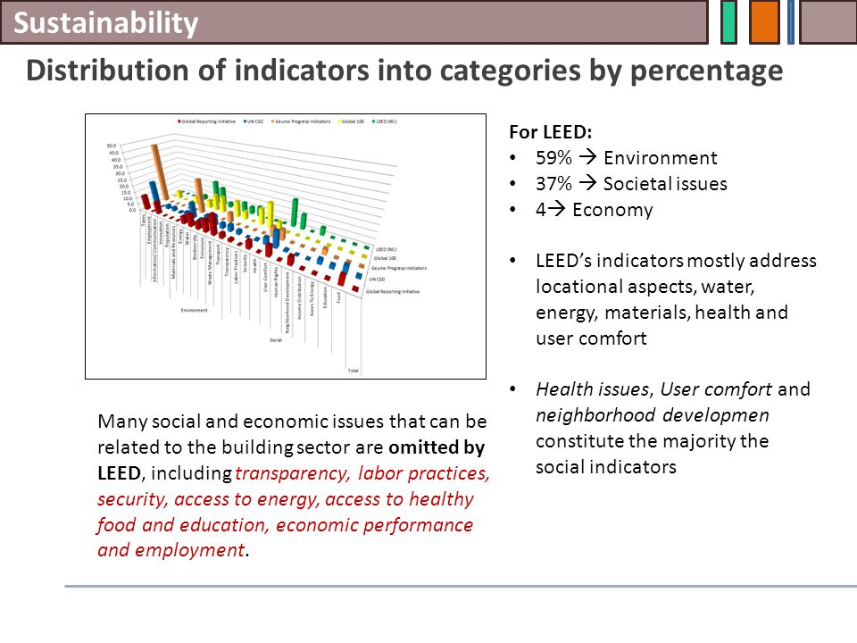 Sustainability Distribution of indicators into categories by percentage For LEED: 59%  Environment 37%  Societal issues 4  Economy LEED's indicators mostly address locational aspects, water, energy, materials, health and user comfort Health issues, User comfort and neighborhood developmen constitute the majority the social indicators Many social and economic issues that can be related to the building sector are omitted by LEED, including transparency, labor practices, security, access to energy, access to healthy food and education, economic performance and employment.