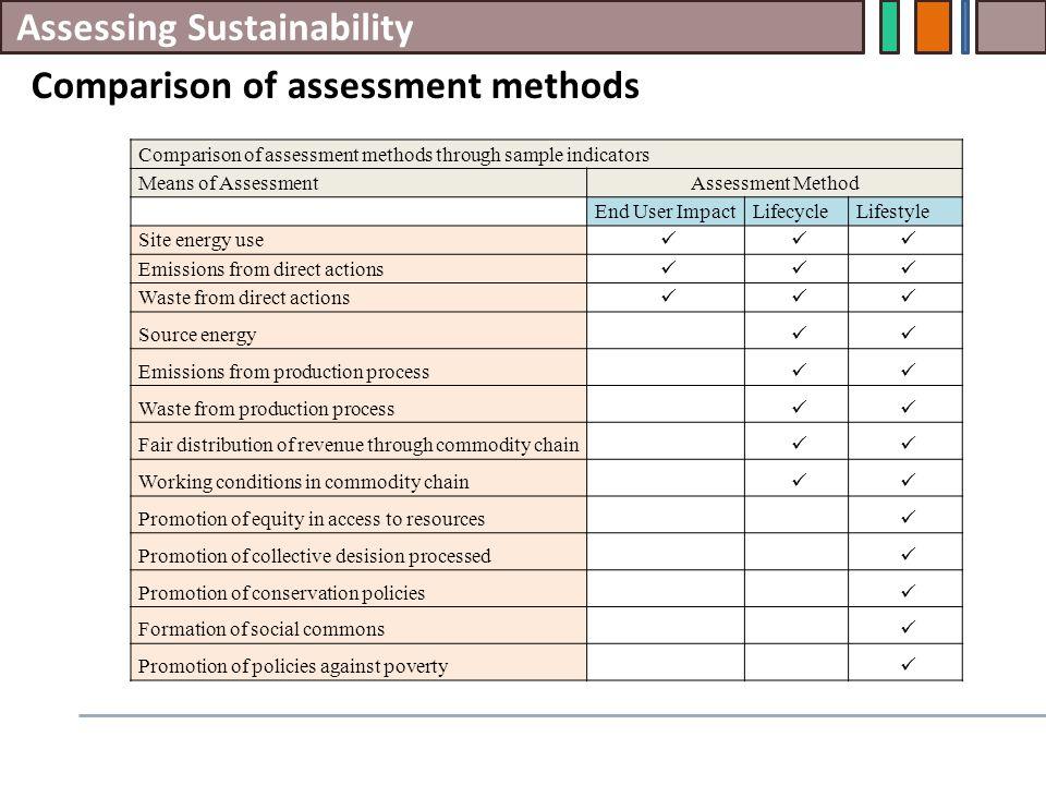 Assessing Sustainability Comparison of assessment methods Comparison of assessment methods through sample indicators Means of AssessmentAssessment Met