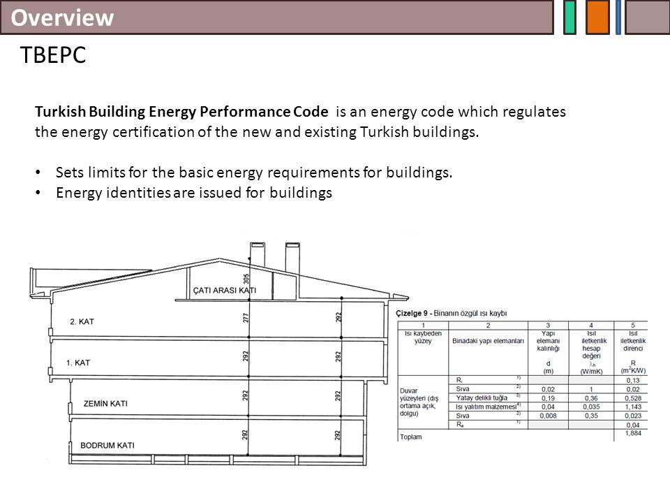 Overview TBEPC Turkish Building Energy Performance Code is an energy code which regulates the energy certification of the new and existing Turkish bui