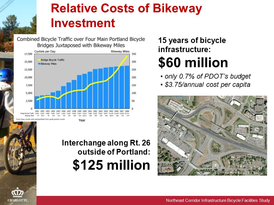 Northeast Corridor Infrastructure Bicycle Facilities Study 15 years of bicycle infrastructure: $60 million Interchange along Rt.