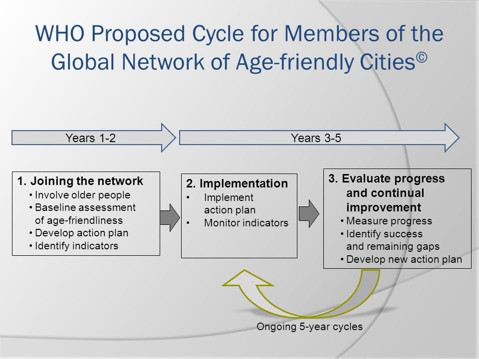 WHO Proposed Cycle for Members of the Global Network of Age-friendly Cities © 1. Joining the network Involve older people Baseline assessment of age-f
