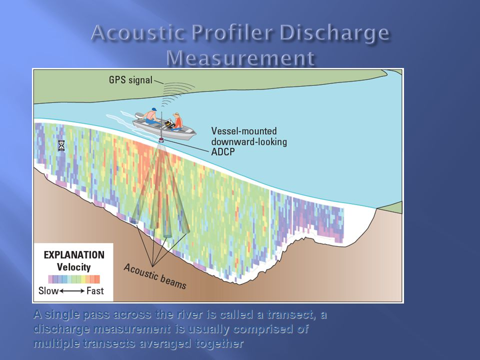  Measured Q = ∑ (V x A)  V = Velocity perpendicular to boat path for the ensemble  A = Depth Cell Size x Width  Width = boat speed x time since last valid ensemble 32 Assumption made: the measured boat and water velocities are representative of the boat and water velocities since the last valid data.