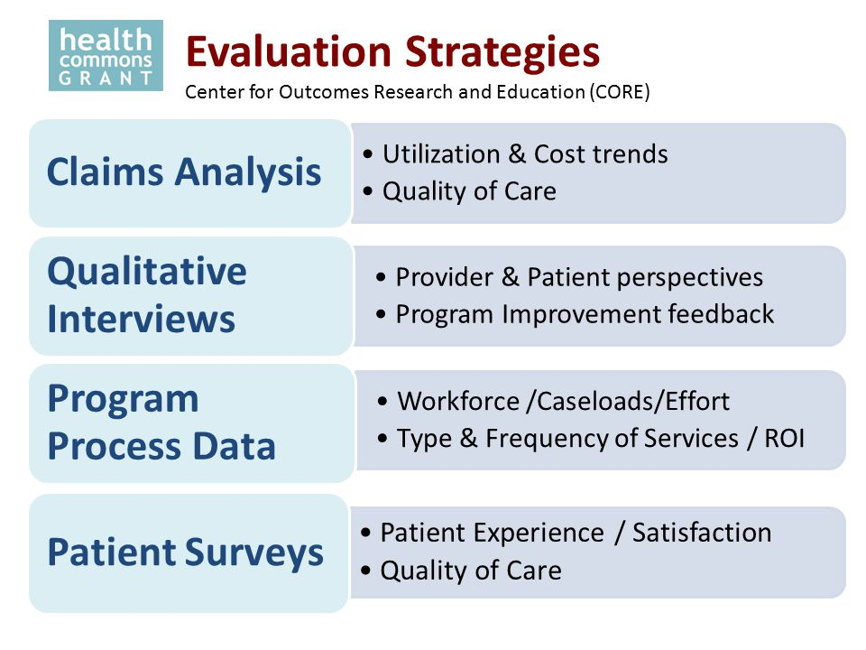 Utilization & Cost trends Quality of Care Claims Analysis Provider & Patient perspectives Program Improvement feedback Qualitative Interviews Workforce /Caseloads/Effort Type & Frequency of Services / ROI Program Process Data Patient Experience / Satisfaction Quality of Care Patient Surveys Evaluation Strategies Center for Outcomes Research and Education (CORE)