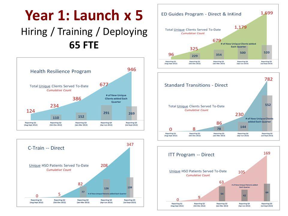Year 1: Launch x 5 Hiring / Training / Deploying 65 FTE