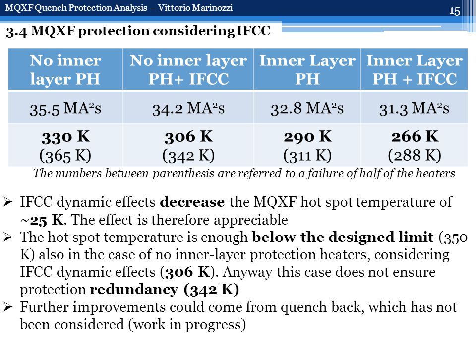 15 3.4 MQXF protection considering IFCC MQXF Quench Protection Analysis – Vittorio Marinozzi No inner layer PH No inner layer PH+ IFCC Inner Layer PH Inner Layer PH + IFCC 35.5 MA 2 s34.2 MA 2 s32.8 MA 2 s31.3 MA 2 s 330 K (365 K) 306 K (342 K) 290 K (311 K) 266 K (288 K)  IFCC dynamic effects decrease the MQXF hot spot temperature of ~25 K.