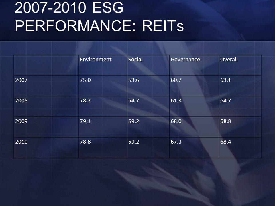 2007-2010 ESG PERFORMANCE: REITs EnvironmentSocialGovernanceOverall 200775.053.660.763.1 200878.254.761.364.7 200979.159.268.068.8 201078.859.267.368.4