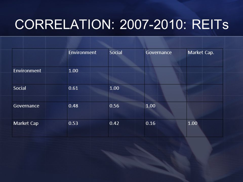 CORRELATION: 2007-2010: REITs EnvironmentSocialGovernanceMarket Cap.