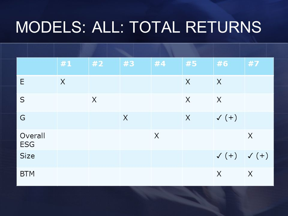 MODELS: ALL: TOTAL RETURNS #1#2#3#4#5#6#7 EXXX SXXX GXX ✓ (+) Overall ESG XX Size ✓ (+) BTMXX