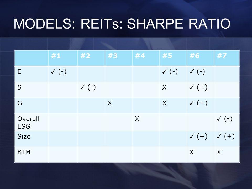 MODELS: REITs: SHARPE RATIO #1#2#3#4#5#6#7 E ✓ (-) S X ✓ (+) GXX Overall ESG X ✓ (-) Size ✓ (+) BTMXX