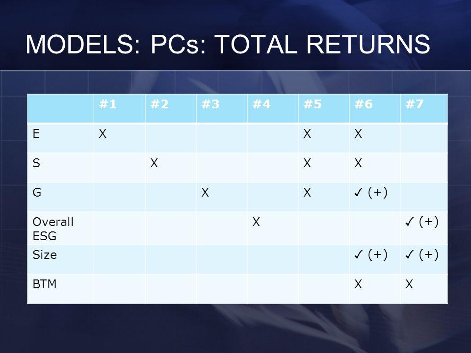 MODELS: PCs: TOTAL RETURNS #1#2#3#4#5#6#7 EXXX SXXX GXX ✓ (+) Overall ESG X ✓ (+) Size ✓ (+) BTMXX