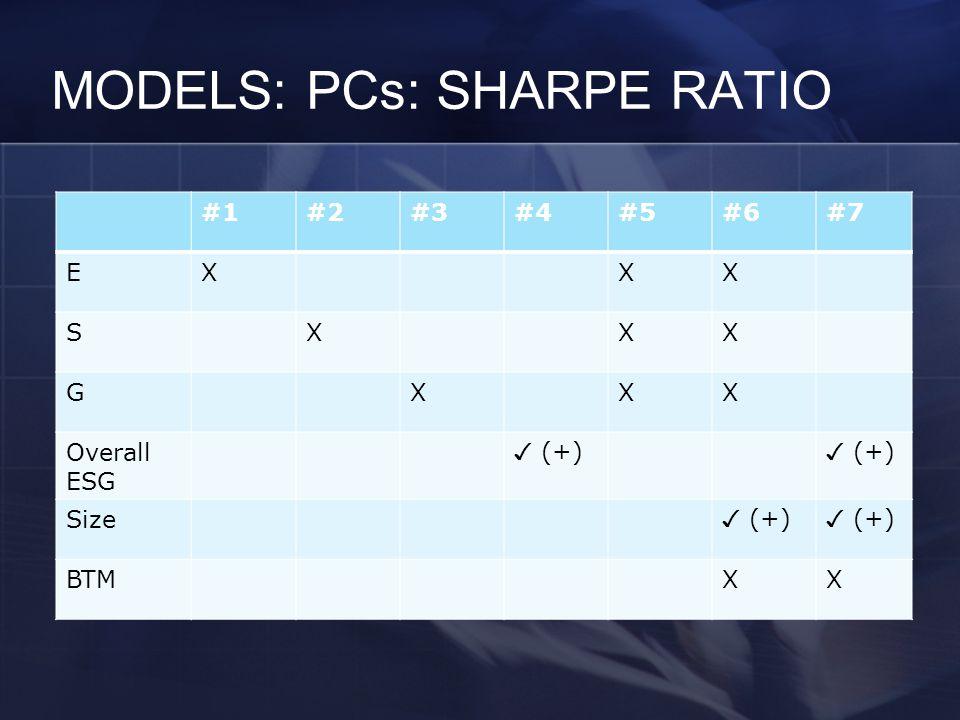 MODELS: PCs: SHARPE RATIO #1#2#3#4#5#6#7 EXXX SXXX GXXX Overall ESG ✓ (+) Size ✓ (+) BTMXX