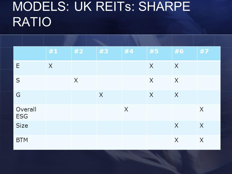 MODELS: UK REITs: SHARPE RATIO #1#2#3#4#5#6#7 EXXX SXXX GXXX Overall ESG XX SizeXX BTMXX