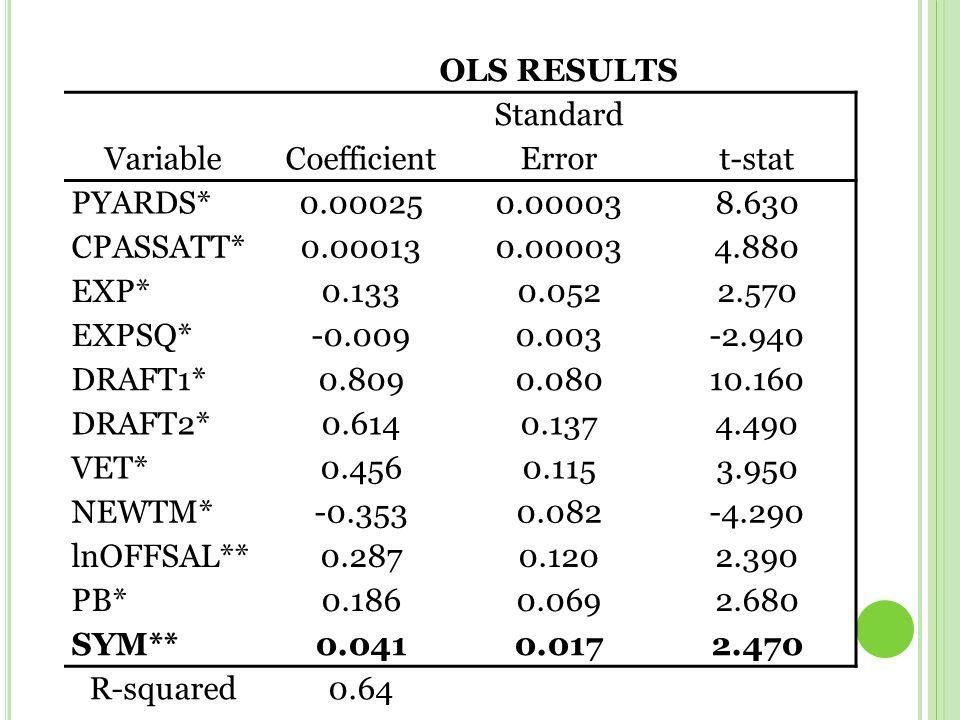 OLS RESULTS VariableCoefficient Standard Errort-stat PYARDS*0.000250.000038.630 CPASSATT*0.000130.000034.880 EXP*0.1330.0522.570 EXPSQ*-0.0090.003-2.940 DRAFT1*0.8090.08010.160 DRAFT2*0.6140.1374.490 VET*0.4560.1153.950 NEWTM*-0.3530.082-4.290 lnOFFSAL**0.2870.1202.390 PB*0.1860.0692.680 SYM**0.0410.0172.470 R-squared0.64