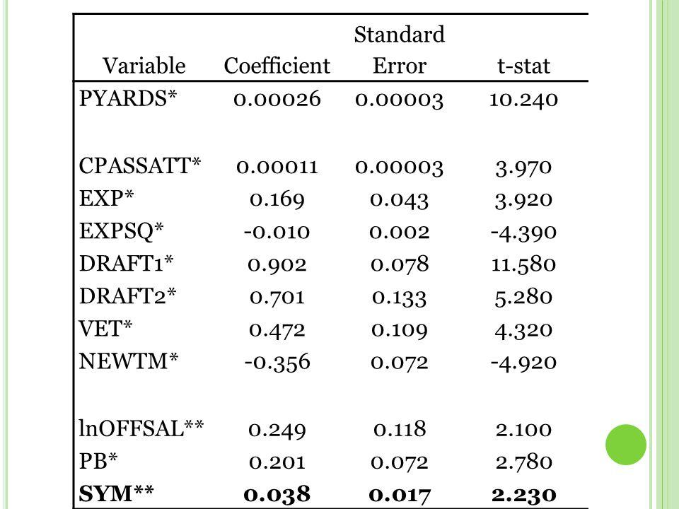 VariableCoefficient Standard Errort-stat PYARDS*0.000260.0000310.240 CPASSATT*0.000110.000033.970 EXP*0.1690.0433.920 EXPSQ*-0.0100.002-4.390 DRAFT1*0.9020.07811.580 DRAFT2*0.7010.1335.280 VET*0.4720.1094.320 NEWTM*-0.3560.072-4.920 lnOFFSAL**0.2490.1182.100 PB*0.2010.0722.780 SYM**0.0380.0172.230