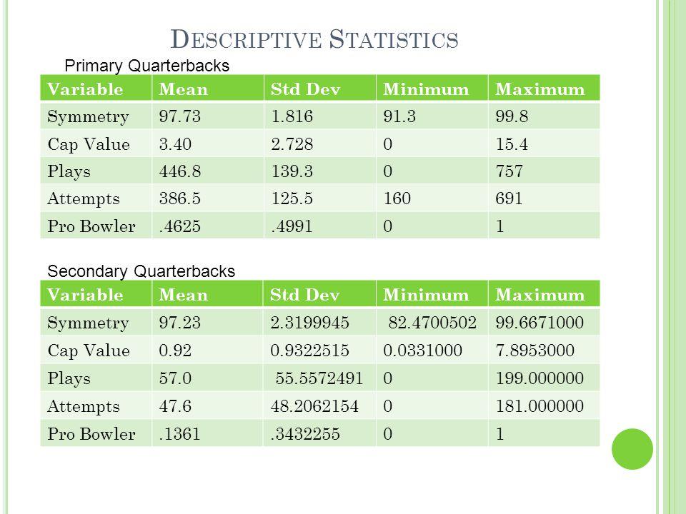 D ESCRIPTIVE S TATISTICS VariableMeanStd DevMinimumMaximum Symmetry97.731.81691.399.8 Cap Value3.402.728015.4 Plays446.8139.30757 Attempts386.5125.5160691 Pro Bowler.4625.499101 Primary Quarterbacks VariableMeanStd DevMinimumMaximum Symmetry97.232.3199945 82.470050299.6671000 Cap Value0.920.93225150.03310007.8953000 Plays57.0 55.55724910199.000000 Attempts47.648.20621540181.000000 Pro Bowler.1361.343225501 Secondary Quarterbacks