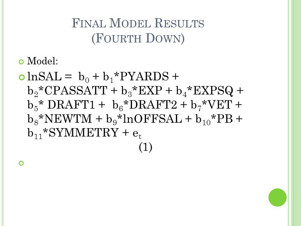 F INAL M ODEL R ESULTS (F OURTH D OWN ) Model: lnSAL = b 0 + b 1 *PYARDS + b 2 *CPASSATT + b 3 *EXP + b 4 *EXPSQ + b 5 * DRAFT1 + b 6 *DRAFT2 + b 7 *VET + b 8 *NEWTM + b 9 *lnOFFSAL + b 10 *PB + b 11 *SYMMETRY + e t (1)